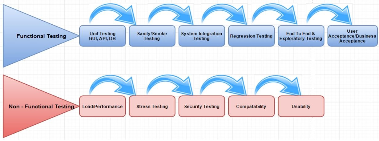 Types of Functional and Non-functional testing
